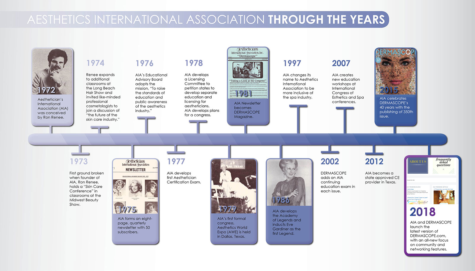AIA timeline