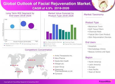 Global Facial Rejuvenation Market Estimated to Increase