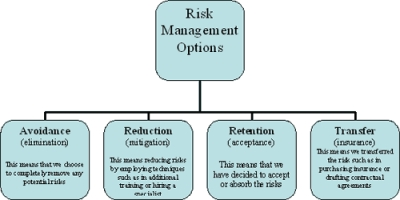 Risk Management: Not a Matter of Good Karma